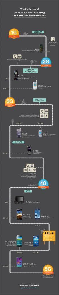 Samsung Infografica