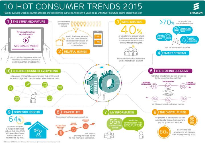 ericsson-consumerlab-10-hot-consumer-trends-2015-infographic-720x500
