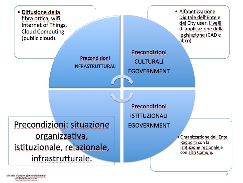 Michele Vianello + smart cities + assessment