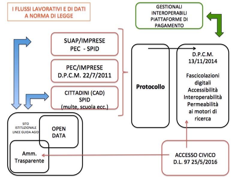 Michele Vianello + CAD + Madia