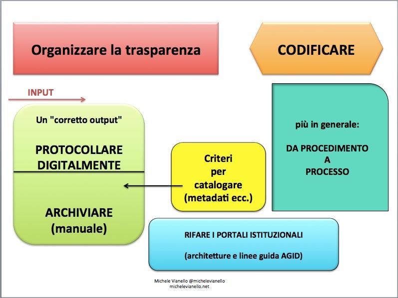 Michele + Vianello + foia + trasparenza + oputput