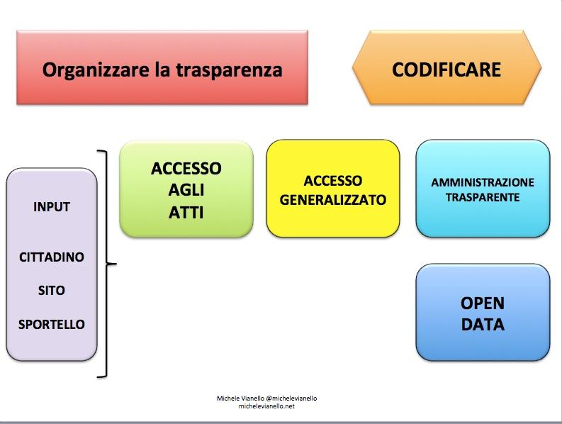 Michele + Vianello + trasparenza + foia