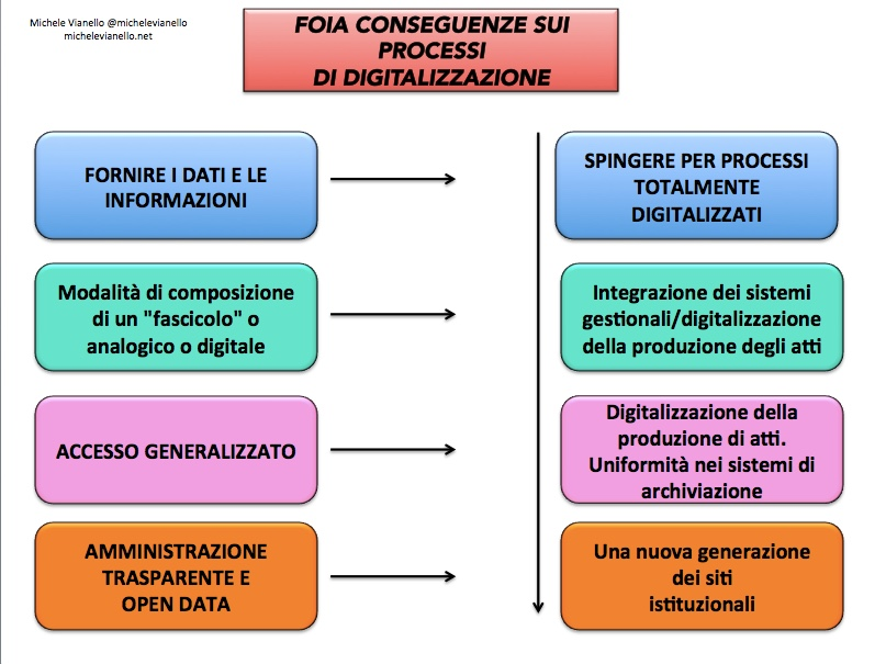 michele + vianello + foia + trasparenza + strategia
