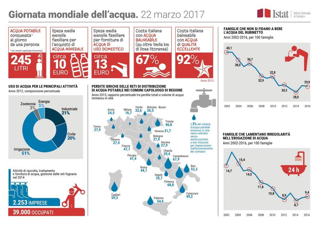 Michele Vianello + acqua + smart city + MI4YOU